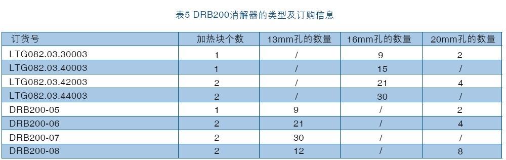 DRB200消解器